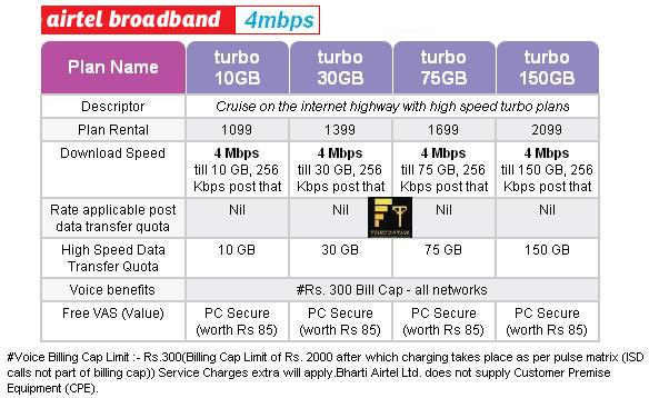 Airtel Broadband 4 Mbps Plans airtel launches new broadband plans, with minimum speed 2mbps,Airtel Home Broadband Plans