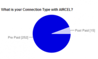 62% of Aircel users from feedback Requires Network Expansion also says rest is good