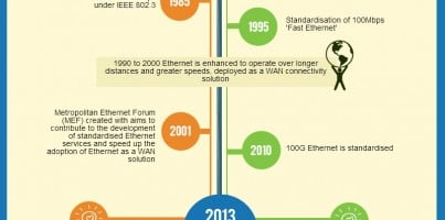 Infographic: A Quick Look 40 Years of Ethernet
