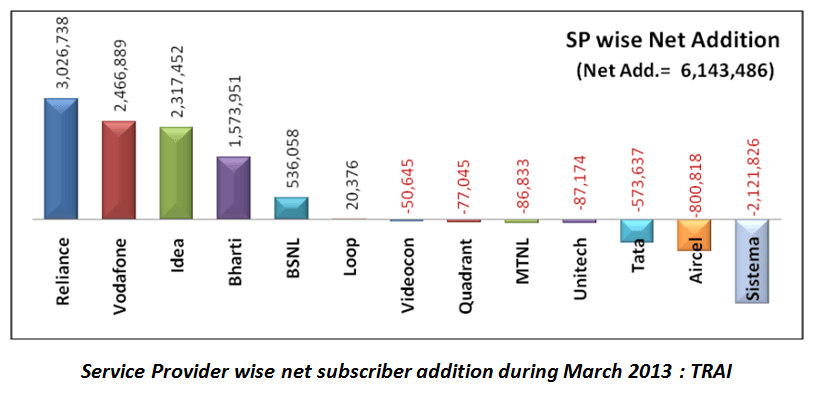 Service Provider wise net subscriber addition during march 2013 : TRAI