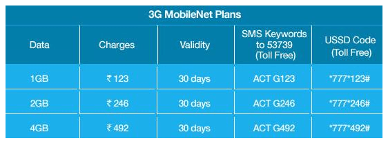 Reliance 3G mobile net plans