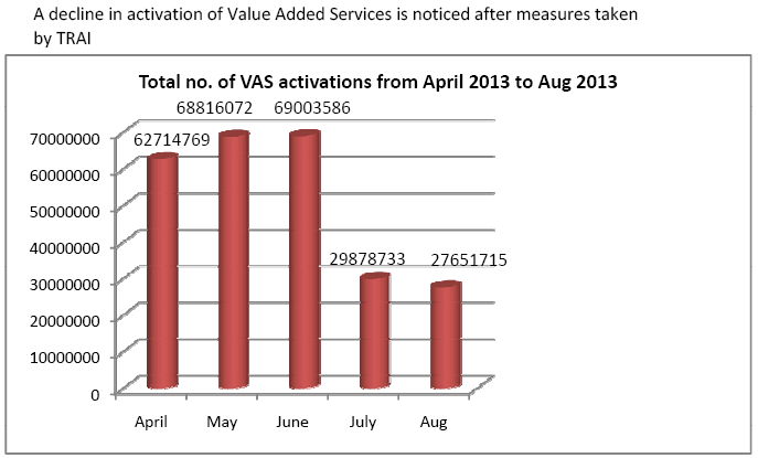 A decline in activation of Value Added Services is noticed after measures taken