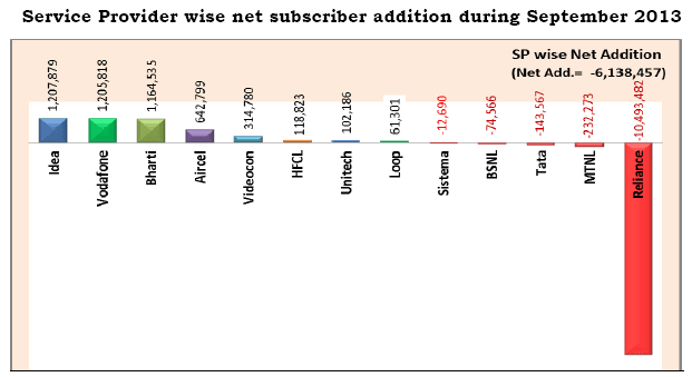 Mobile Operator wise net subscriber addition during September 2013