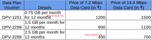 BSNL_Data_Card_Offer3G