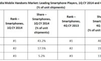 68.3 percent smartphones shipped in Q1 2014 were 3G devices, Samsung still number 1