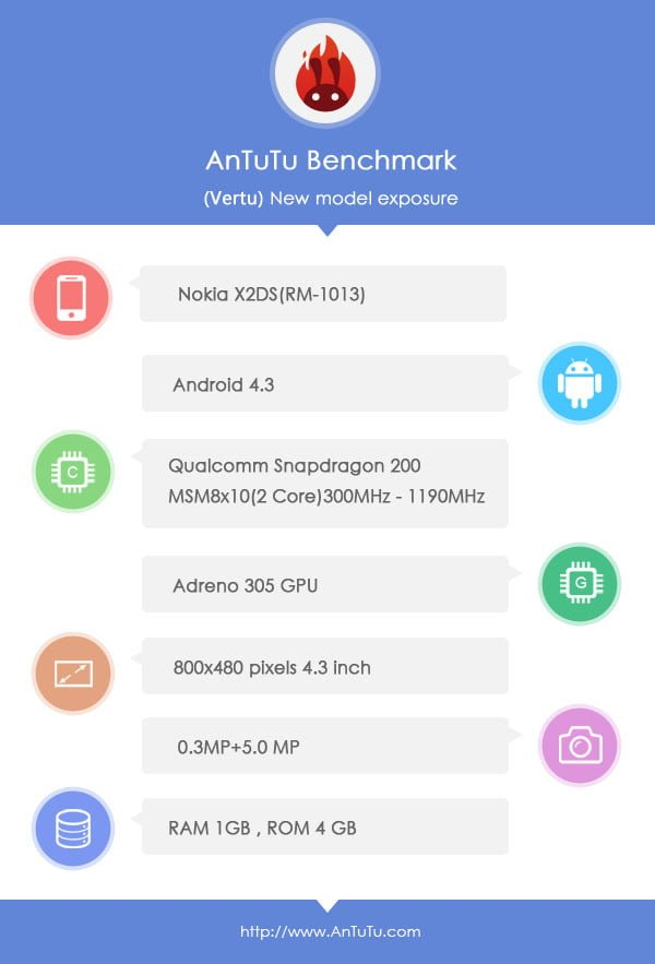 Nokia X2 AnTuTu Benchmark Leaked Specifications