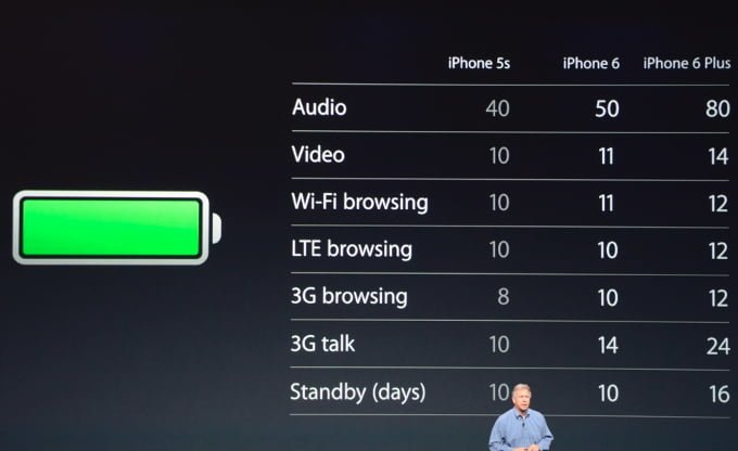 Apple iPhone 6 Plus Battery Life