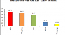 Airtel leads the league when it comes to Highest Rural Subscribers Base, for the month of July 2014