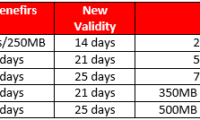 Airtel hikes 3G data tariff again reduces data validity from 28 to 21 days