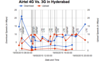 Airtel 4G in Hyderabad – Initial Impressions with Speed Test Results