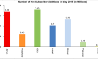 COAI releases GSM subscriber Figures for the month of May 2015, Airtel leads