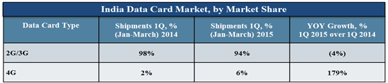 data card market share