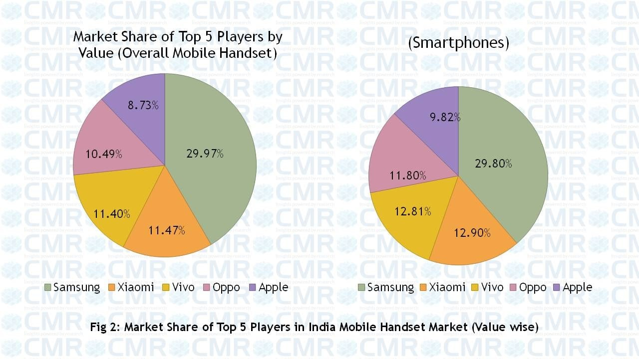 Not just Chinese cuisine, we Indians love Chinese smartphones even more!