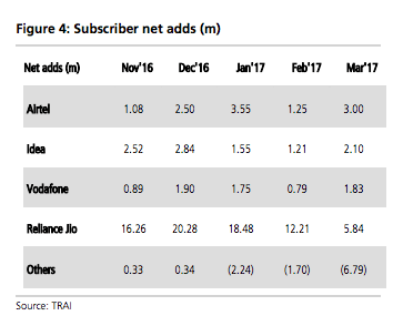 jio-subscriber-base