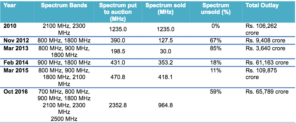 icra-spectrum-auction