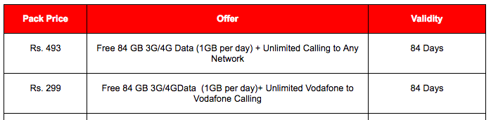 Vodafone-India-rs46