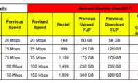 ACT Fibernet Upgrades Data Limits for Delhi Users; Offering 1400GB FUP With 150 Mbps Speed at Rs. 4,999