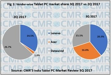 cmr-india-tablet-shipments-1