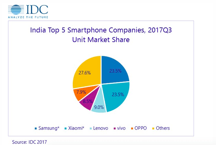samsung market entry in india Phones samsung continues to rule over apple in smartphone market although its market share fell last quarter while apple's share rose, samsung retains the.