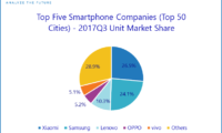 Xiaomi Outperformed Samsung and Other Brands in Top 50 Cities of India: IDC