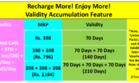 Idea Cellular Introduces Validity Accumulation Feature; Buy Recharges Now and Store them to Use Later