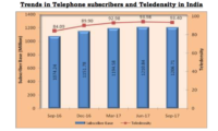 Telecom Subscribers in India Consumed a Whopping 5,430,046 TB Wireless Data During Q3 2017: Trai