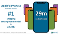 Apple Shipped Over 29 Million iPhone X Units in Q4 2017: Canalys