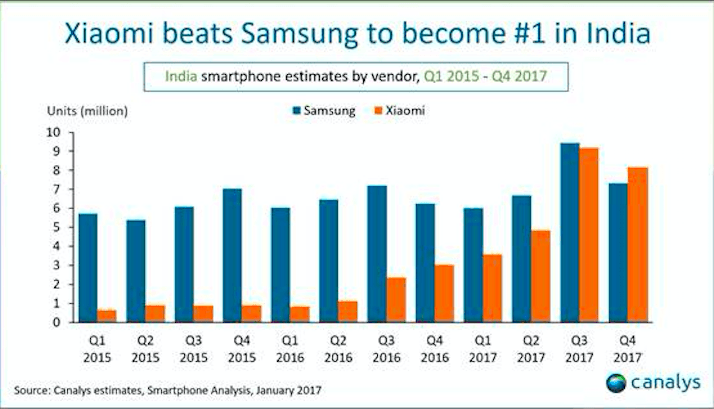 Who is No.1 in India: The Xiaomi-Samsung Verbal War