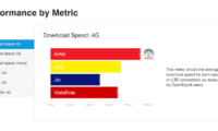 Bharti Airtel Tops OpenSignal's 4G and 3G Speed Test Reports