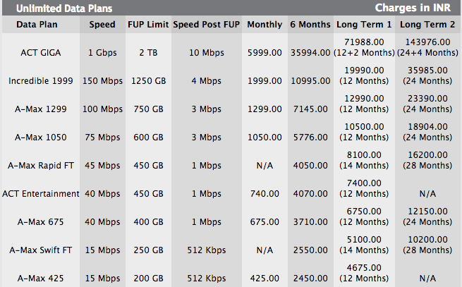actfibernet-broadband-plans-hyderabad