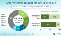 Apple Shipped 3.8 Million Apple Watches in Q1 2018: Canalys