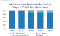 Amazon Leads Indian Smart Speakers Market With 59% Market Share: IDC